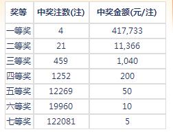 七乐彩018期开奖:头奖4注41万 二奖11366元