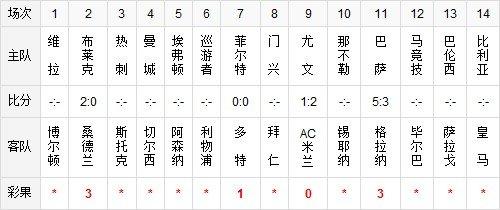 胜负彩037期部分彩果:尤文告负 巴萨5-3获胜