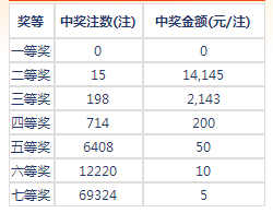 七乐彩044期开奖:头奖空二奖1万4 奖池148万
