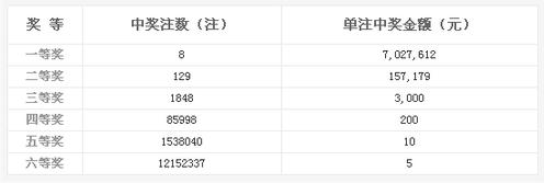 双色球152期开奖:头奖8注702万 奖池2.70亿