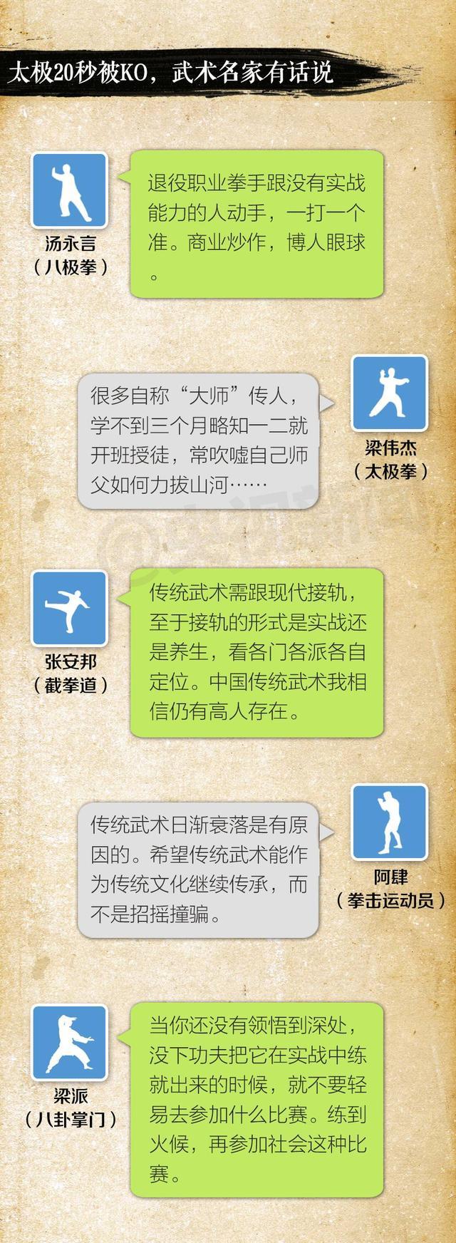 一张图告诉你:搏击vs传统武术 打假还是炒作?