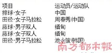 广州亚运会 中国199金收官