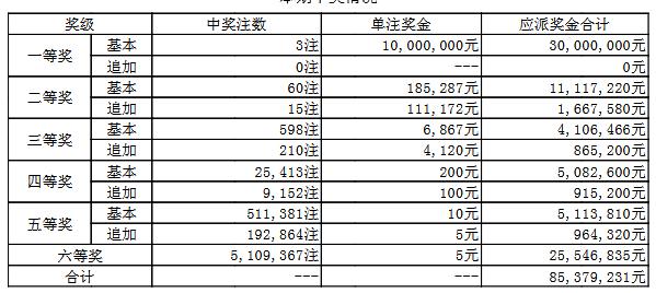 大乐透087期开奖:头奖3注1000万 奖池61.7亿