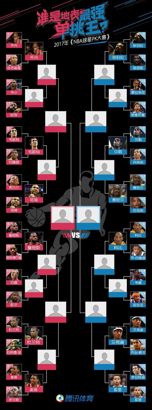球星PK大赛最想看谁对决?姚明:乔丹单挑科比