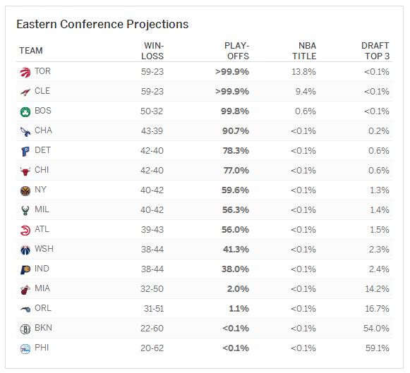 季后赛概率:7队〉99.9% 猛龙夺冠概率超骑士