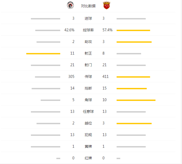 中超-上港3-3落后恒大6分 武磊两球