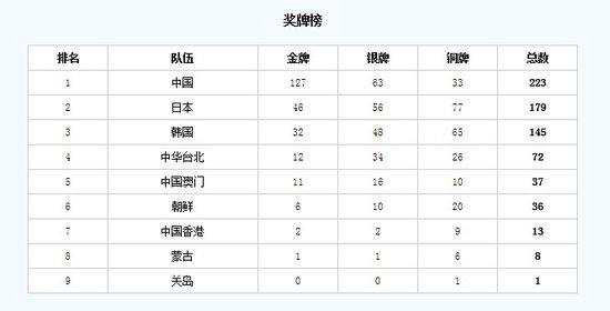 第四届东亚运动会:中国澳门举行 17竞技运动