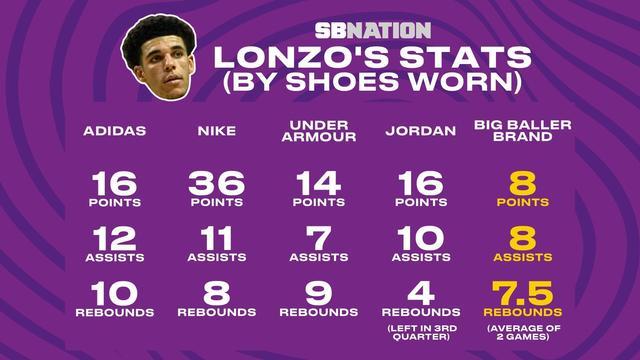 球哥穿哪双鞋表现最好?自家品牌竟然最不给力