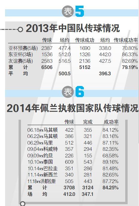 国足传接球能力亚洲领先 数据昭示中超功劳大