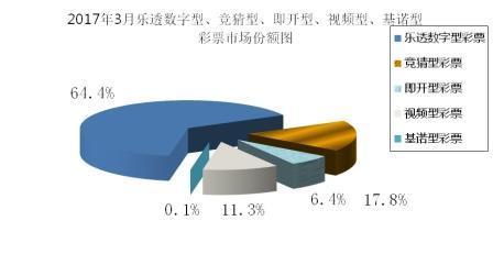 3月全国彩票销售:总销量379亿 同比增长6.3%