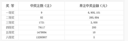 双色球150期开奖:头奖9注690万 奖池2.31亿
