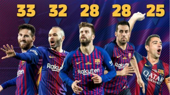 梅西成为巴萨历史上夺冠次数最多的球员