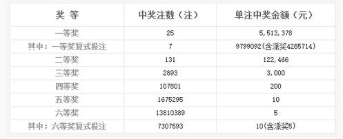 双色球131期开奖:头奖25注551万 奖池3.67亿