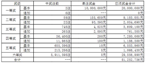 大乐透015期开奖:头奖2注1000万 奖池47.5亿