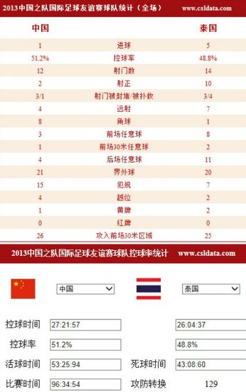 耻辱!国足1-5泰国90后娃娃兵 对泰最惨失利