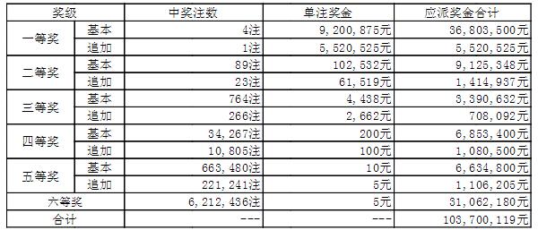大乐透152期开奖:头奖4注920万 奖池44.66亿