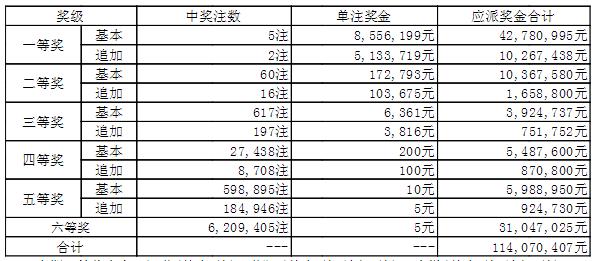 大乐透003期开奖:头奖5注855万 奖池44.4亿