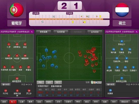 欧洲杯-葡萄牙2-1逆转淘汰荷兰 C罗梅开二度