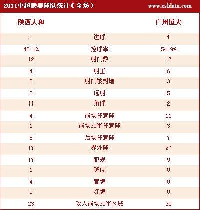 广州客场4-1陕西提前四轮夺冠 郜林梅开二度