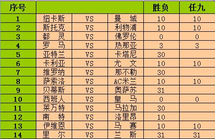 足彩徐006期:罗马皇马获胜无忧 那不勒防输球