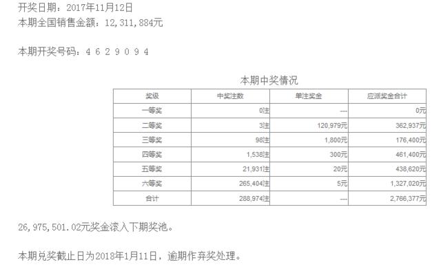 七星彩133期开奖:头奖空二奖12万 奖池2697万
