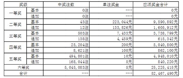 大乐透022期开奖:头奖空二奖22万 奖池49.8亿