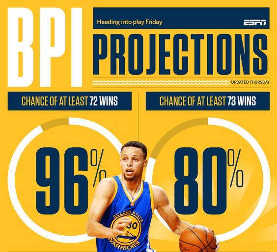 ESPN:勇士73胜概率飙至80% 夺冠概率在下降