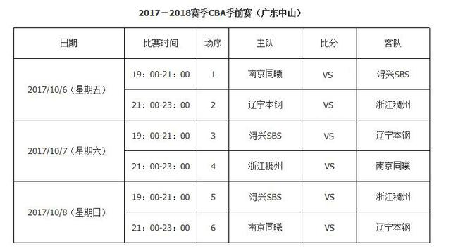 CBA季前赛赛程:京粤再对决 20队激战5大赛区