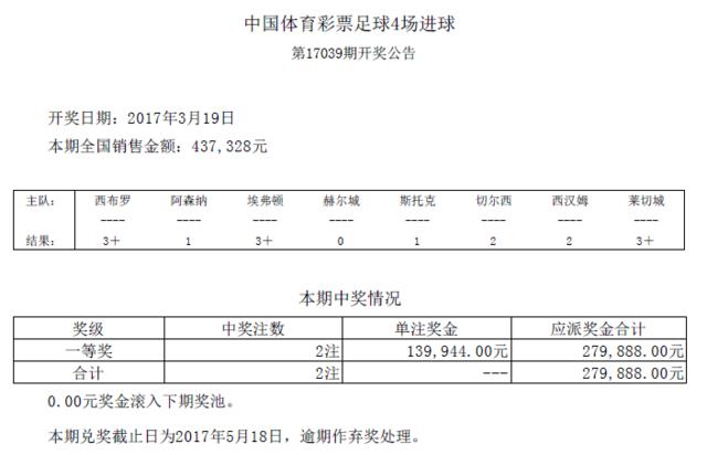 进球彩第17039期开奖:头奖2注 奖金139944元
