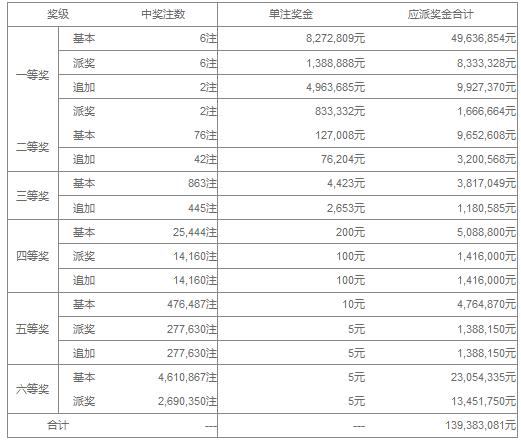 大乐透053期开奖:头奖6注966万 奖池36.25亿