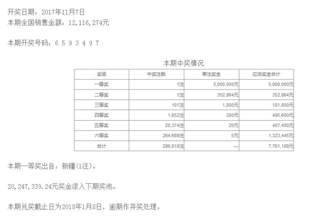 七星彩131期开奖:头奖1注500万 奖池2024万