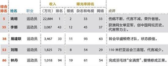 2011福布斯名人榜:姚明收入最高 阿联超刘翔