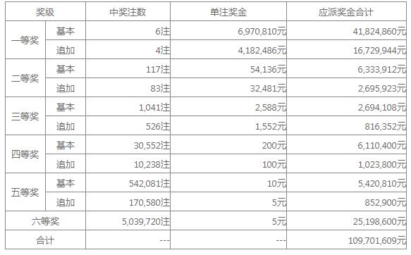 大乐透020期开奖:头奖6注697万 奖池33.5亿