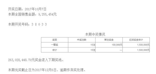 排列五第17273期开奖公告:开奖号码38033