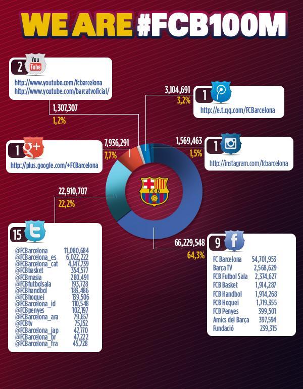 巴萨社交网络粉丝超1亿 腾讯微博拥趸310万