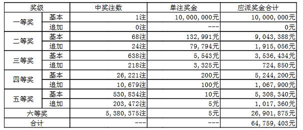大乐透113期开奖:头奖1注1000万 奖池65.5亿