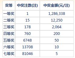 七乐彩026期开奖:头奖1注334万 二奖12250元