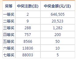 七乐彩070期开奖:头奖2注64万 二奖20523元