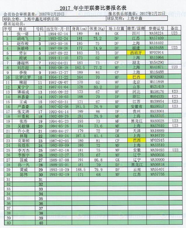 2017赛季中甲联赛上海申鑫报名表