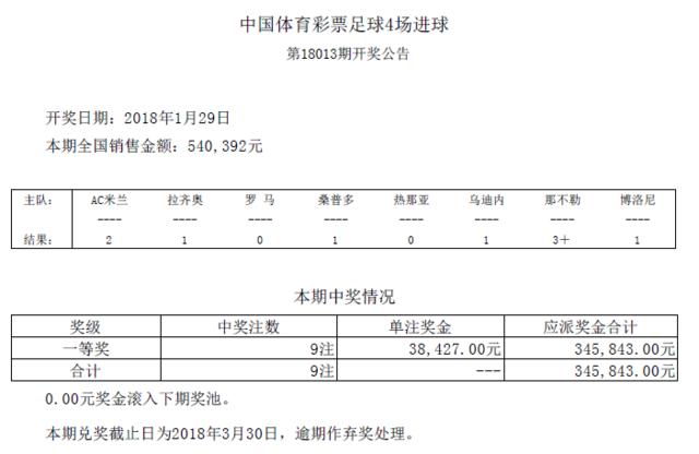 进球彩第18013期开奖:头奖9注 奖金38427元