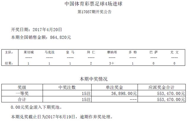 进球彩第17057期开奖:头奖15注 奖金36898元