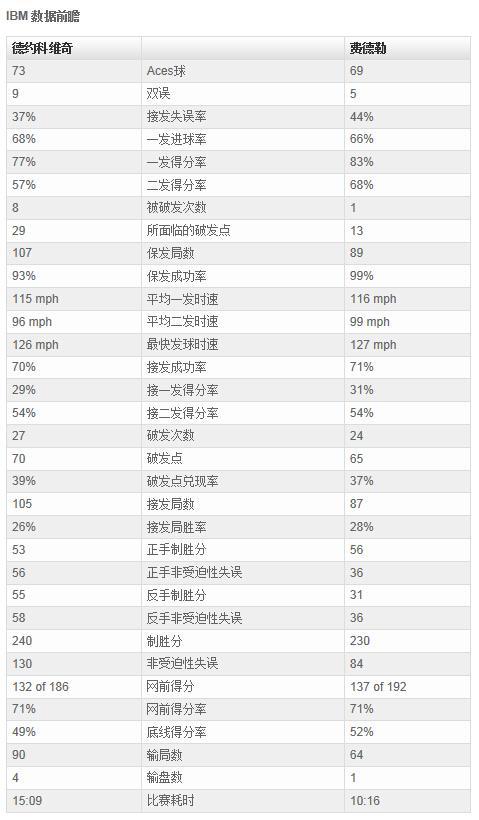 温网男单决赛前瞻:巅峰对决费德勒稍占上风