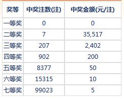 七乐彩051期开奖:头奖空二奖3万5 奖池174万