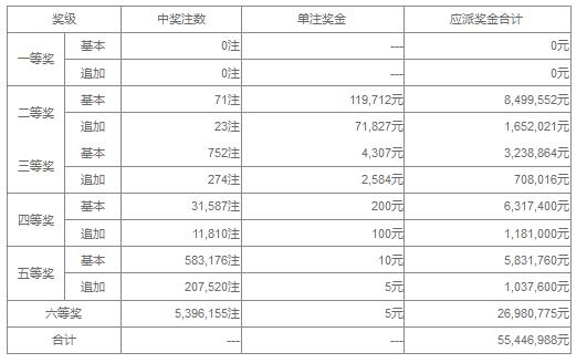 大乐透100期开奖:头奖空二奖11万 奖池42.2亿