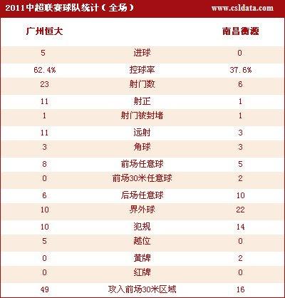 广州5-0南昌7连胜 中超最贵外援孔卡首秀进球