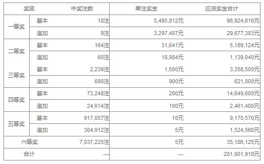 大乐透101期开奖:头奖18注549万 奖池41.2亿