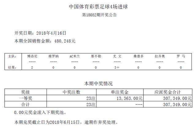 进球彩第18052期开奖:头奖23注 奖金13363元