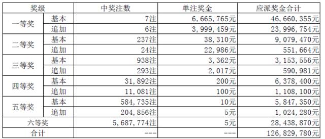 大乐透085期开奖:头奖7注666万 奖池39.65亿