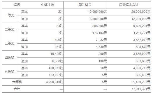 大乐透041期开奖:头奖2注1600万 奖池36.96亿