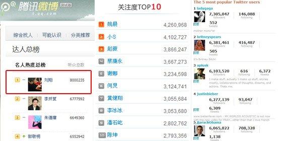 刘翔腾讯微博听众数超过LadyGaga 成全球第一